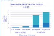IDC:2019年Q1全球AR/VR头显出货130万台,VR头显占96.6%